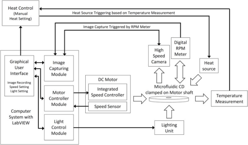 Schematic diagram of the CD spin test system.The custom made CD spin test system consists of a motorized spinning module, digital rpm meter, and high speed camera all controlled and monitored with a computer configured with LabVIEW. Forced convection heating and CD surface temperature measurement are performed using a modified industrial grade hot-air gun and infrared (IR) thermometer.
