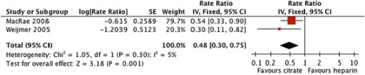 Comparative risk of bleeding with citrate vs. heparin locking solutions.
