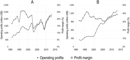 Operating profits (million USD) and profit margin of Reed-Elsevier as a whole (A) and of its Scientific, Technical & Medical division (B), 1991–2013.Compilation by the authors based on the annual reports of Reed-Elsevier. (http://www.reedelsevier.com/investorcentre/pages/home.aspx) Numbers for the Scientific, Technical & Medical division were only available in GBP; conversion to USD was performed using historical conversion rates from http://www.oanda.com.