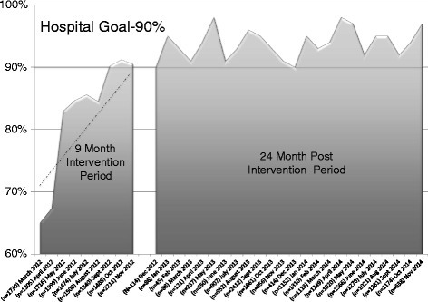 Hand hygiene compliance trend in intervention group and post intervention group. Physicians' rate of change (slope) was 3.1 % per month (p <0.001 95 % confidence interval (CI) 1.65–4.60) during the time when feedback was provided with report cards. Sustained compliance rate greater than 90 % is shown in the 24-month post study period