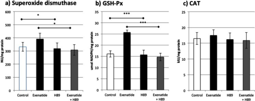 The influence of protein kinase A inhibitor (H89) on the activities of a superoxide dismutase, b glutathione peroxidase, and c catalase in monocytes/macrophages treated with exenatide. *p < 0.05, **p < 0.01, ***p < 0.001