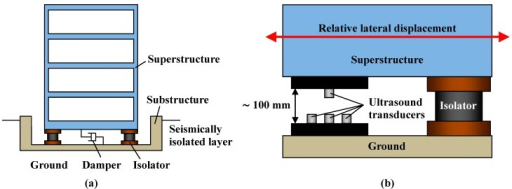 (a) Seismically isolated building; (b) Enlarged view of the seismically isolated layer and installation of ultrasonic lateral displacement sensor.