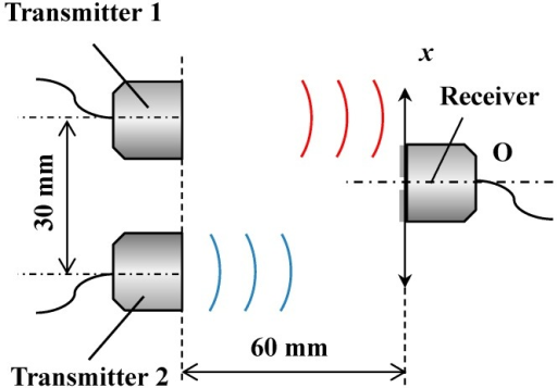 Experimental setup for measuring relative lateral displacement sensing using two transmitters.