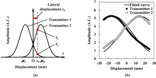 (a) Schematic of two ultrasound intensity distributions; (b) Ultrasound intensity distributions were measured by the receiver according to its lateral displacement.