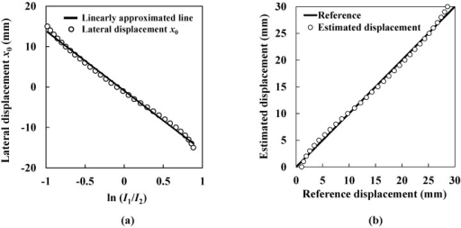 Estimation of lateral displacement. (a) Lateral displacement and the logarithm of the ratio of the ultrasound intensities obtained from the two transmitters; (b) Estimated lateral displacement.