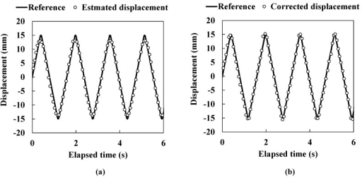 The dynamic response experiment in 0.6 Hz movement. (a) Estimated lateral displacement; (b) Corrected lateral displacement.