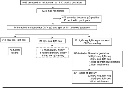 Enrollment and outcome. Interventio group. Twenty-one women found to be CMV IgM-positive at enrollment were further tested for IgG avidity (dotted box). Avidity index was high (> 45%), thus excluding a primary CMV infection, in the previous 3 months in 15 women. One woman had avidity in the intermediate range (25%–45%), indicating a possible primary infection in the past 6 months, and 5 women had low (< 25%) avidity indexes compatible with a recent (< 3 months) primary infection. Two women diagnosed with primary infection in the first trimester of gestation opted for prenatal diagnosis of congenital CMV infection and amniocentesis was performed at 20 weeks of gestation.