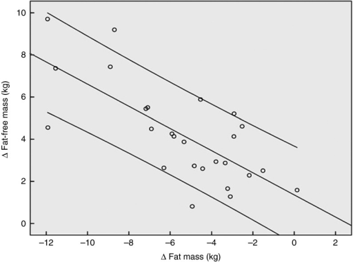 Correlation (Pearson's r) between fat-free mass and fat mass changes after a 12 weeks of resistance training in elderly men (age>65 years, n 26) in combination with a daily dosage of 15 g collagen peptides (r 0·72; P<0·001).