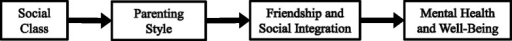 The effect of social class on mental health via parenting style and friendship and social integration