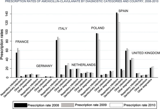 Prescription rates (×1000) of amoxicillin-clavulanate by diagnostic category and country, 2008–2010