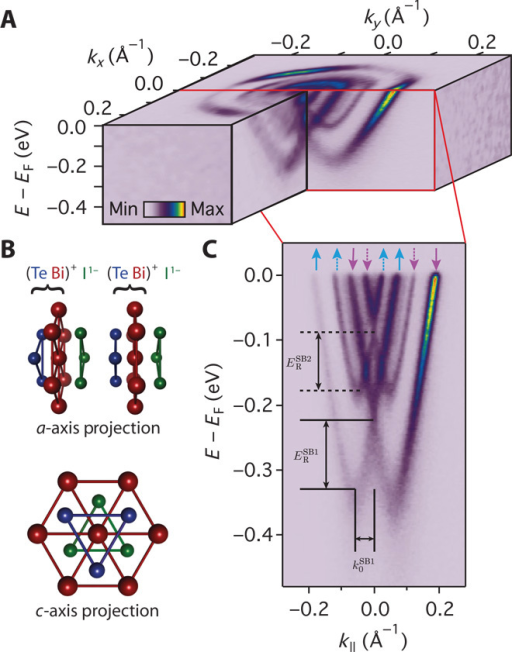 Surface electronic structure of BiTeI.(A) ARPES measurements of the Fermi surface and near-EF band dispersions measured (hν = 52 eV, p-polarization) from the Te-terminated surface of BiTeI. (B) A lack of inversion symmetry of the bulk crystal structure together with strong spin-orbit coupling mediates a large Rashba-like spin splitting. Additionally, the polar nature of the Te-terminated surface induces a strong downward band bending, causing a ladder of Rashba-split subband states to emerge in the near-surface quantum well. (C) These are clearly resolved in measurements of the dispersion along Γ–M. The conventional spin texture associated with such Rashba splitting is shown schematically by colored arrows, with the spin expected to lie predominantly in the surface plane.