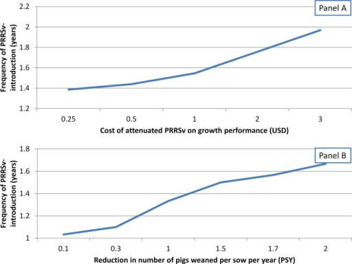 Break-even analysis of preventative vaccination practice according to cost of attenuated-PRRSv on growth performance or magnitude of reduction on pigs/sow/year (PSY) due to attenuated PRRSv.(A). Effect of attenuated-PRRSv impact on pig growth performance on break-even of preventative vaccination, considering sow herd-level impact of 1 PSY. (B) Effect of attenuated-PRRSv impact on reduction of pigs weaned/sow/year on break-even of preventative vaccination, assuming no impact of attenuated PRRSv on growth performance.