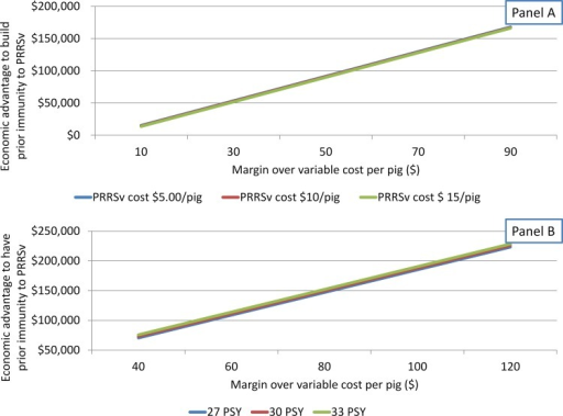 Break-even analysis of preventive vaccination practice according to cost of attenuated-PRRSv on growth performance or magnitude of reduction on pigs/sow/year (PSY) due to attenuated PRRSv.(A) Impact of margin over variable cost (MOVC) and production cost attributable to PRRSv on advantage to have prior PRRSv-immunity. (B) Impact of MOVC and PSY on advantage to have prior PRRSv-immunity.