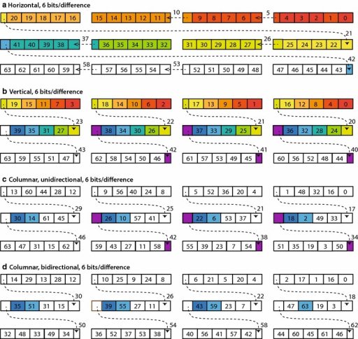 Packing layouts for block-based differential coding. Each layout encodes a block of 64 difference values using 6 bits for each value. Values are placed into three 128-bit registers, each containing four 32-bit words. Each small box shows a 6-bit quantity, labeled with an integer r that indicates the place for storing the difference value . Some 6-bit quantities are spread over two words, as shown by dashed lines. Blocks of color indicate parallel processing of the difference values needed to decode the value . aHorizontal layout, with values stored in index order. bVertical layout, with values striped across each set of words, as used in BP128. c Columnar layout, unidirectional scheme, with indices at increments of 4 striped across each set of words. d Columnar layout, bidirectional scheme
