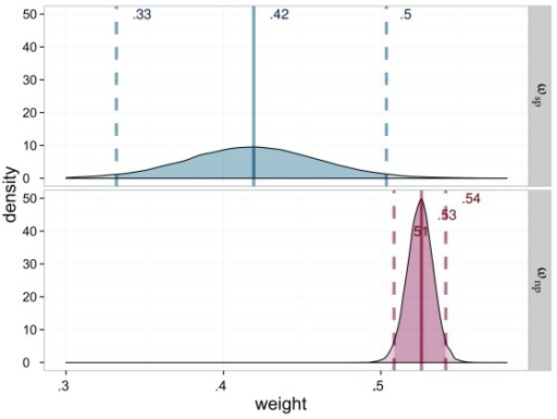 Estimated attentional weights (ω) for the probe stimuli of Experiment 2,salience condition (ωsp = weight for the salient probe) inblue and neutral (ωnp = weight for the neutral probe) in red.The weights for the reference stimuli are 1 minus the weight of therespective probe.