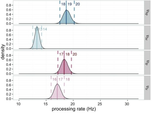 Estimated processing rates (υ) for Experiment 4. The processing rates ofthe high-salience condition (υhp = rate for the highlysalient probe; υhr = rate for the reference in thehigh-salient probe displays) are shown in blue, those of thelow-salience condition (υlp = rate for the lowly salientprobe; υlr = rate for the reference in the low-salient probedisplays) in red. The darker distributions belong to the probe stimulusand the lighter distributions belong to the reference stimulus.