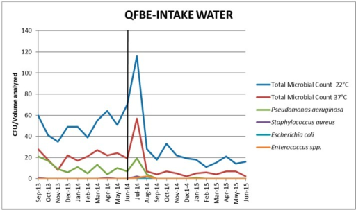 Trends of microbial parameters in intake water before and after Quantum FreeBioEnergy© (QFBE) installation (June 2014 marked with the black line).