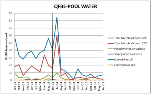 Trends of microbial parameters in pool water before and after QFBE installation (June 2014 marked with the black line).