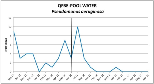 Trends of P. aeruginosa in pool water before and after QFBE installation (June 2014 marked with the black line).