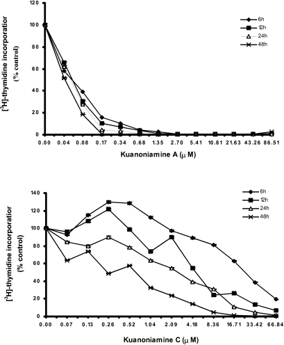 Time and dose-dependent curves of kuanoniamine A (6) and kuanoniamine C (7) in DNA synthesis of MCF-7 cells determined by [3H]-thymidine incorporation assay. Results are the mean ± SEM of four replicates from a representative experiment.