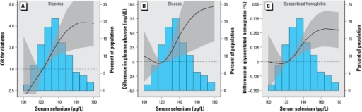 Adjusted ORs (curves) and 95% CIs (gray shading) for diabetes (A) and adjusted differences (and 95% CI) in fasting glucose (B) and glycosylated hemoglobin (C) by serum selenium concentration. Serum selenium was modeled as restricted quadratic splines with nodes at the 5th, 50th, and 95th percentiles. The multivariable linear regression models were adjusted for sex, age, race, education, BMI, smoking, cotinine, postmenopausal status, and use of vitamin and mineral supplements (model 3). The odds for diabetes and the values of the continuous variables at the 20th percentile (122 μg/L) of the serum selenium distribution were used as reference. The histogram shows the distribution of selenium concentrations in the study population.