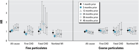HRs and 95% CIs for the association between all-cause and cause-specific mortality and a 10-μg/m3 change in average PM2.5 and PM10–2.5 for six time periods of exposure.aFine and coarse PM levels modeled simultaneously, stratified by age in months, adjusted for state of residence, year and season, smoking status, family history of MI, BMI, hypercholesterolemia, diabetes, hypertension, median family income in census tract of residence, physical activity, and median house value in census tract of residence.