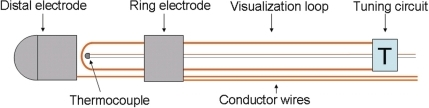 Schematic of the distal catheter. A distally fixed Cu/Ni-thermocouple monitors the ablation temperature. The loop-tuning circuit is embedded between the distal and proximal shaft. The loop is isolated from the electrical conductor wires and tuned with a circuit to magnetic resonance imaging resonance frequency.