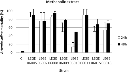 Mortality of Artemia salina (%)after 24 and 48 h exposure to the methanolic extracts at a concentration of 100 mg/mL (C: control).