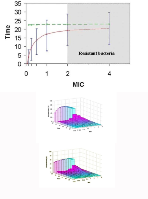 (a) Time to emergence of the first Streptococcus pneumoniae with a given MIC (full line) and time required for 20% of the bacterial population to reach this MIC (dotted line), starting from an all-susceptible pneumococcal population. Error bars correspond to stochastic variations in the model simulations (10th and 90th percentiles based on 100 simulations). (b) Simulated and (c) observed changes with time since 1987 in the distribution of resistance levels in the pneumococcal population in France. Observed data are taken from the Centre National de Référence des Pneumocoques (4).