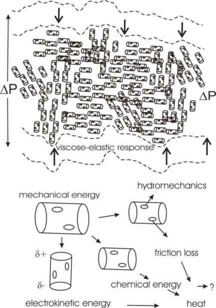 Scheme, visualizing three mechanisms for the dissipation and transformation of mechanical energy in solid-liquid nano-composite layers of bone joints subject to a pressure difference of ΔP.