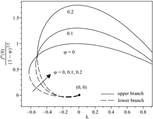 Variation of the skin friction coefficient with λ for different values of φ when γ = 0.5 for Ag-water nanofluid.