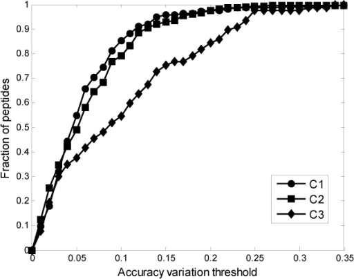 Fraction of peptides vs. prediction accuracy variation threshold. The diagram shows the number of peptides which can be predicted in different accuracy variation levels.