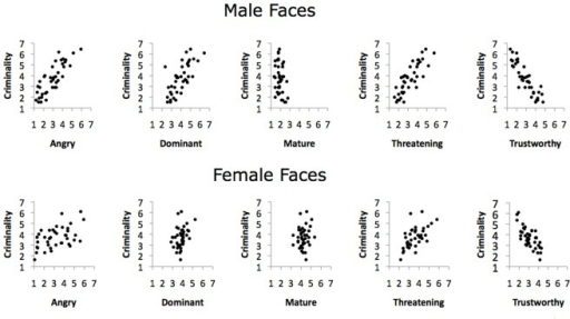 Scatterplots illustrating the bivariate relationship of criminality with the other attributes measured for the naturalistic photos by face gender.