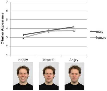 Mean (±1 SE) criminal appearance ratings of the controlled faces by emotional expression condition and actor gender.Examples of the male face stimuli are presented along the x-axis for each emotion condition. Female stimuli not shown; visit http://www.socsci.ru.nl:8180/RaFD2/RaFD?p=main for further information about the face stimuli.