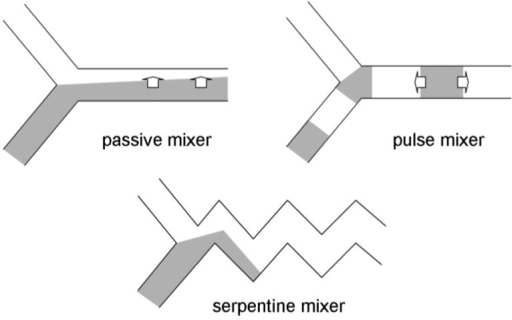 Microfluidic mixers [13]. Pure passive mixer: molecules diffuse to the other side purely by perpendicular diffusion. Pulse mixer: the fluid is supplied with pulse flow, allowing axial (i.e., parallel to the flow) diffusion. Serpentine mixer: allows both perpendicular and axial diffusions.