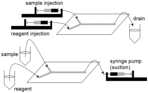 Sample/reagent injection and suction in immunoassay lab-on-a-chip devices.