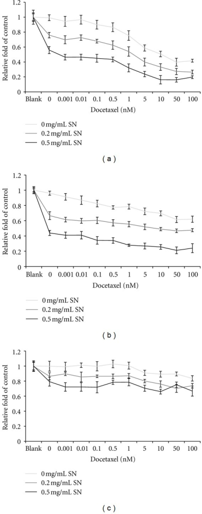 Cytotoxicity of AE-SN and docetaxel cotreatment in human endometrial cancer cells. (a) HEC1A cells. (b) HEC1B cells. (c) KLE cells. Tested cells were treated with serial doses of docetaxel from 0 to 100 nM together with 0, 0.2, or 0.5 mg/mL AE-SN for 48 hr. Cell cytotoxicity was determined by MTT assay and presented as mean ± SD. Experiments were performed in triplicate.