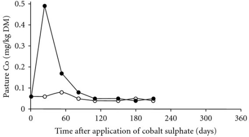 The effect of none (◯) or 350 g cobalt sulphate per hectare (70 g Co/ha) (●), applied as a solid, on the concentrations of Co in pastures. Adequate intake of Co requires herbage Co >0.06 mg/kg DM for cattle and >0.10 mg/kg DM for lambs [48].