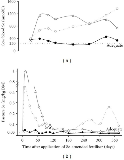 Effect of none (●) or 10 g Se/ha as sodium selenate (∆) or sodium selenate plus barium selenate (◯) applied to pastures grazed by dairy cows on the concentrations of Se in (a) blood, and (b) pasture herbage. Adequate Se status is indicated by blood Se >250 nmol/L and herbage Se >0.03 mg/kg DM [49].