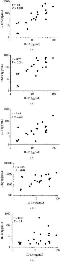 Correlation between (a) IL-13 and IL-17A, (b) TNFα, (c) IL-5, (d) IFNγ and (e) IL-10 production in all groups. Correlations were tested with a two-sided Pearson correlation.