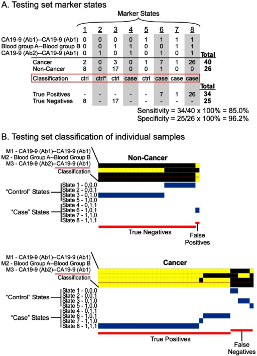 Test set marker states and patient classifications.The same marker panel, thresholds, and classification rules as shown in figure 4 were applied to the one-third of the total samples that were separated as a test set. (A) Occupancy of the marker states in the test set. (B) Individual sample classifications in the test set.