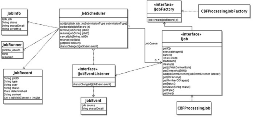 Unified modeling language class diagram for cbfbirn job open i unified modeling language class diagram for cbfbirn job scheduler ccuart Choice Image