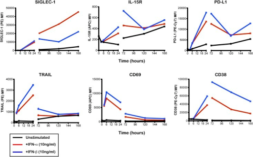 Time-course of the expression of six IFN-inducible proteins on the surface of CD14+ monocytes. Surface expression of the IFN-inducible proteins SIGLEC-1, IL-15R, PD-L1, TRAIL, CD69, and CD38 was measured by flow cytometry on CD14+ monocytes. PBMCs isolated from a healthy donor were cultured with IFN-α (10 ng/mL; red line), IFN-β (10 ng/mL; blue line), or culture medium (unstimulated; black line). Protein expression was quantified on CD14+ monocytes at 3, 6, 24, 72, 120, and 168 h after stimulation. MFI, median fluorescence intensity.