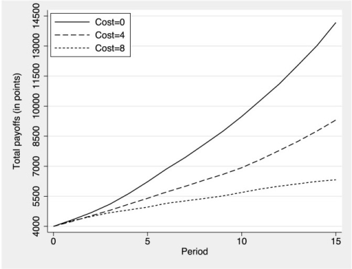 Total wealth in the population by period as a function of the cost required to discover information on partners.Participants start with an initial endowment of  points each.