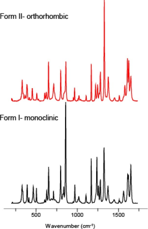 Ramanspectra of acetaminophen forms I and II obtained directlyfrom crystals on the μPIHn plate.