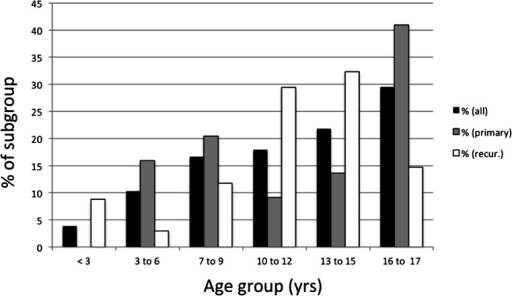 Distribution of ages for the complete cohort and stratified by recurrence status