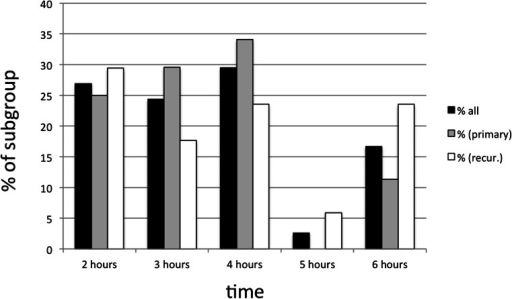 Distribution of administration time of complete cohort, stratified by recurrence status