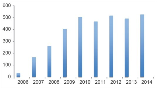 SJG submission rates over the years
