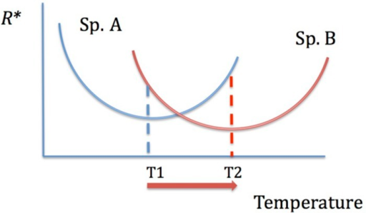 The dependence of resource competitive ability on temperature. The species with the lowest R∗ is the best competitor. With increasing temperature, there is a shift in competitive abilities: species A is a better competitor at T1 and species B is a better competitor at T2.
