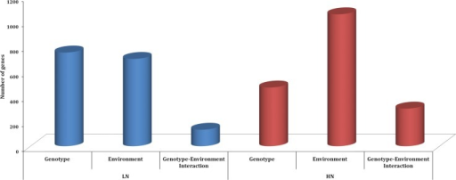 Genotype, environment, and genotype–environment interaction effects in wine yeast strains.Differentially expressed genes at each nitrogen regime studied (LN and HN), identified using two-way ANOVA. The number of genes significantly affected by genotype (strain), by environment (fermentation stage) and by the interaction between both factors is represented with bars. The selection of genes showing differential expression (with a significant effect of the different factors) was defined at FDR<0.05 using the Benjamini and Hochberg correction.